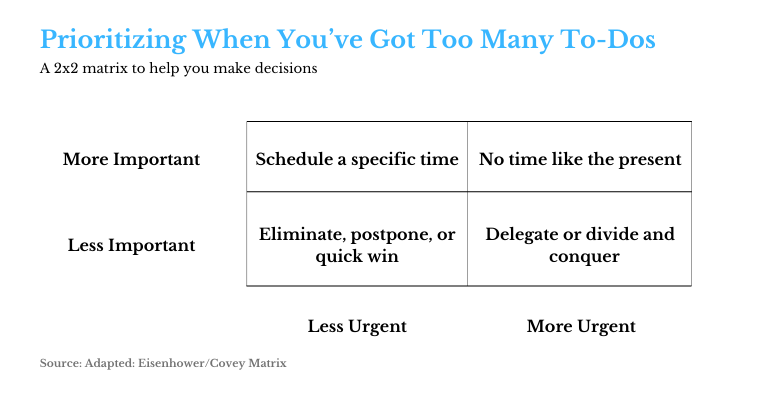 [Source: Conquer Your To-Do List with This Simple Hack. Harvard Business Review ]